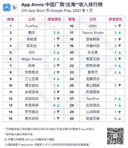 快讯 | App Annie:FunPlus稳居1月中国厂商出海收入榜首,腾讯第二,爱数码-荣耀俱乐部