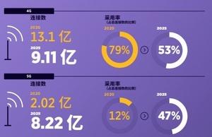 4G登顶,5G发力:2025年5G将占中国总连接数47%!,爱数码-荣耀俱乐部