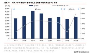 资讯 | 5G商用两年复盘,已建成全球最大规模的5G移动网络!,爱数码-荣耀俱乐部