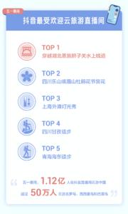 抖音发布五一数据报告:重庆为最热门旅游城市,小龙虾成获赞最多美食!,爱数码-荣耀俱乐部